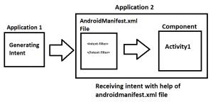how manifest file works