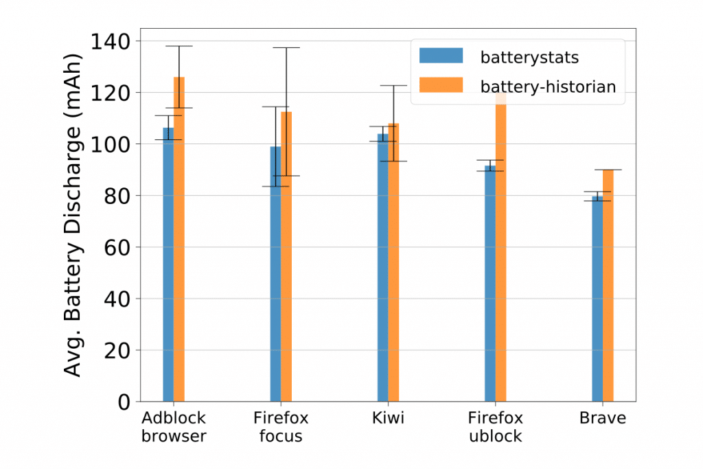 Avgerage battery Discharge comparison with all browsers