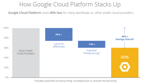 How much is Google cloud platform